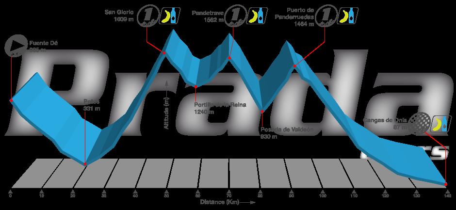 Picos de Europa. Stage 2